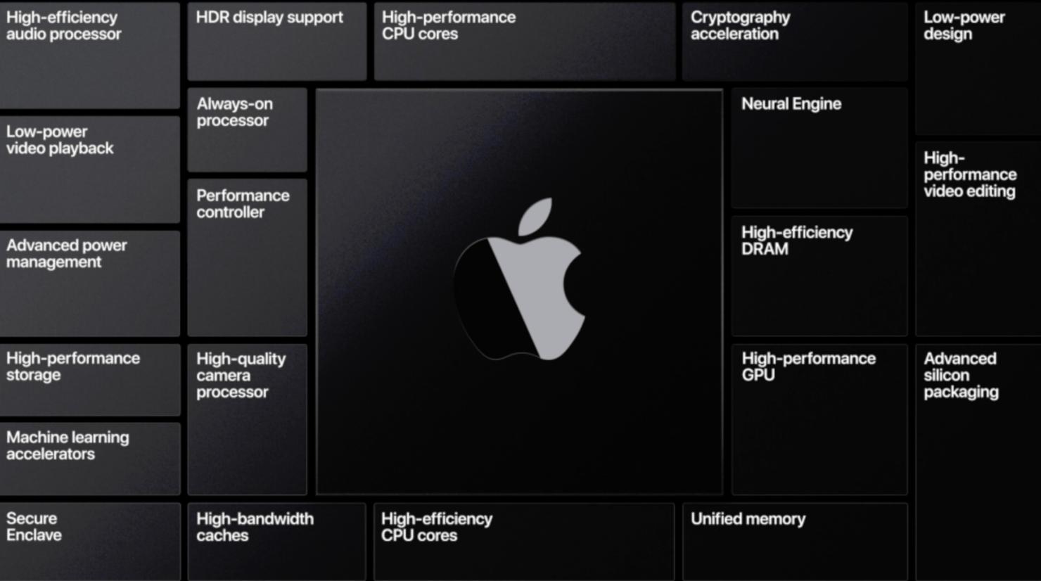 Apple Mac processor