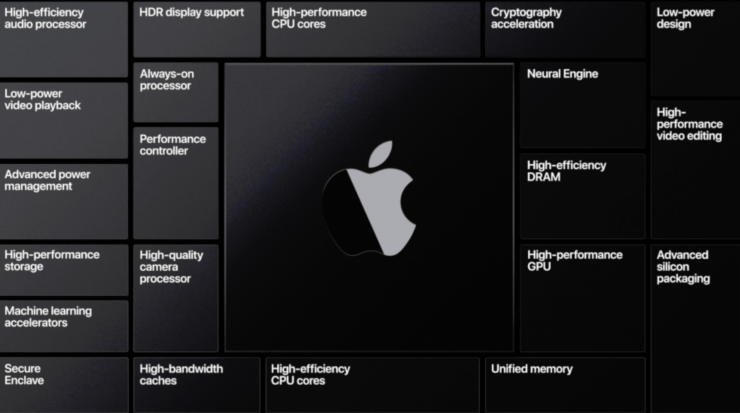 Apple Mac processor