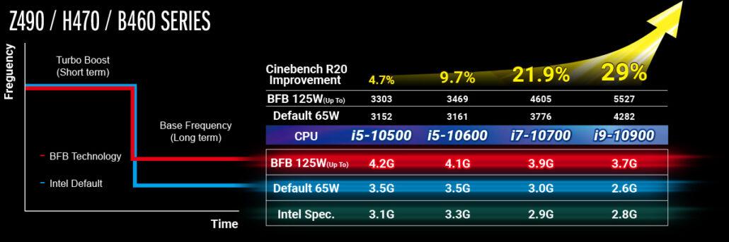 Intel Non-K CPU Overclock on MSI, ASUS, ASRock H470, B460, H410 Motherboards_2