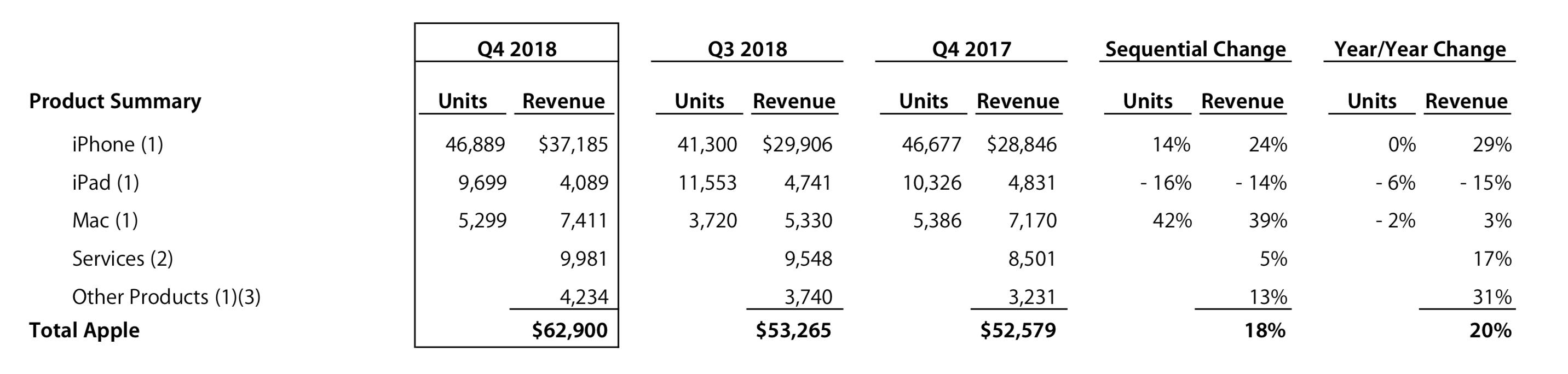Apple iPhone unit shipments 2018