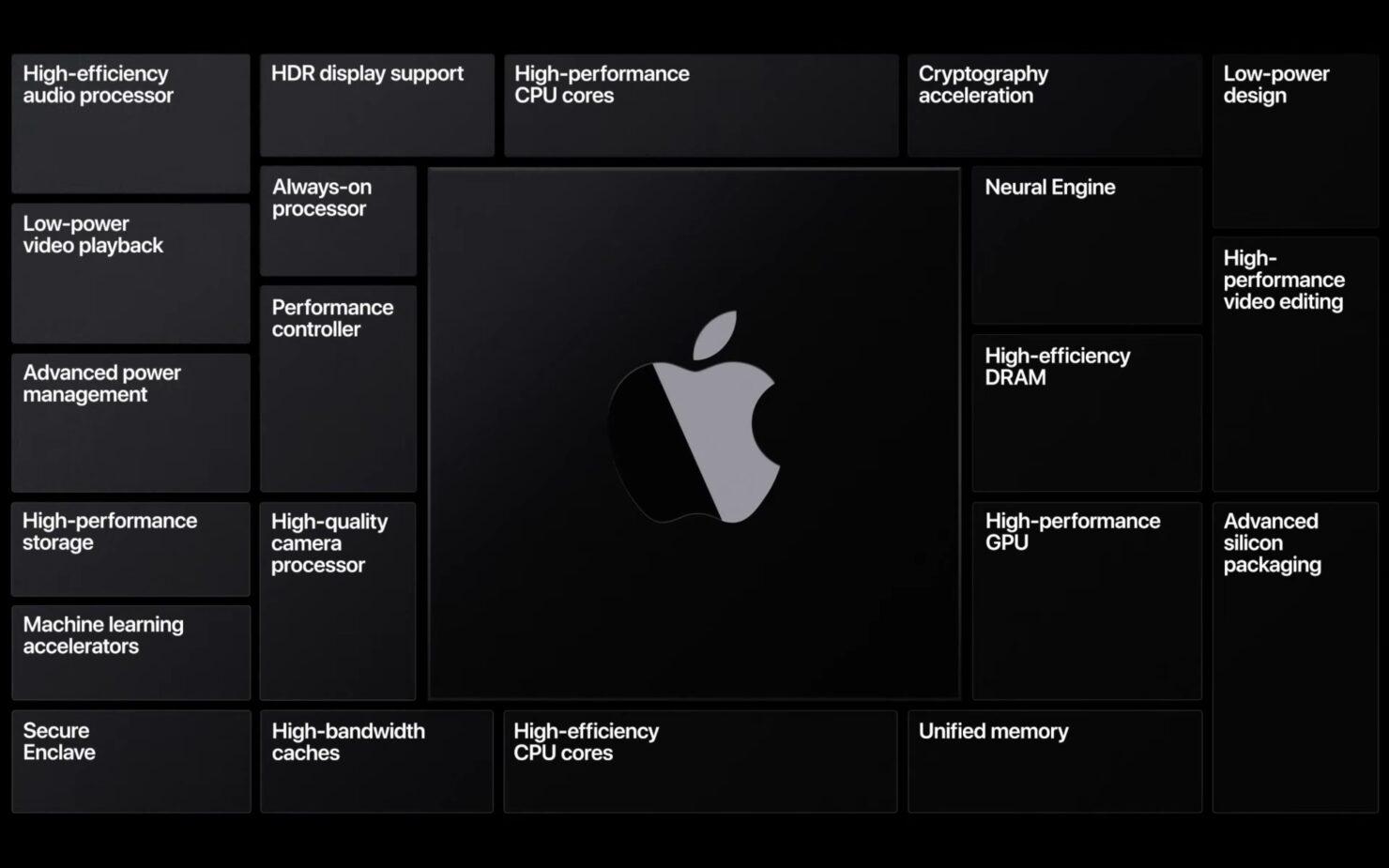 Apple Silicon Technologies