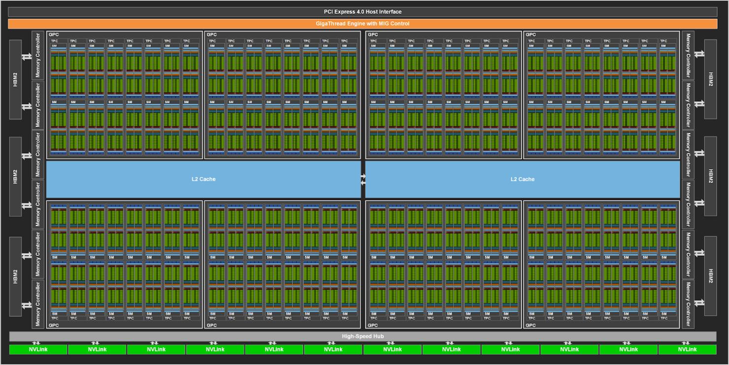 NVIDIA GA100 Full GPU Diagram
