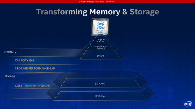 intel-3rd-gen-xeon-scalable-family_cooper-lake-sp_cedar-island-platform_dc-persisten-memory-optane-200_1