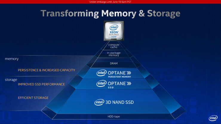 intel-3rd-gen-xeon-scalable-family_cooper-lake-sp_cedar-island-platform_dc-persisten-memory-optane-200_2