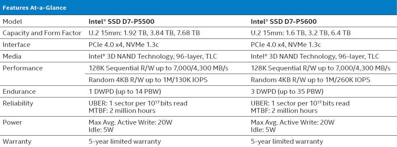 intel-3rd-gen-xeon-scalable-family_cooper-lake-sp_cedar-island-platform_ssd-d7-p5500-p5600-series_3