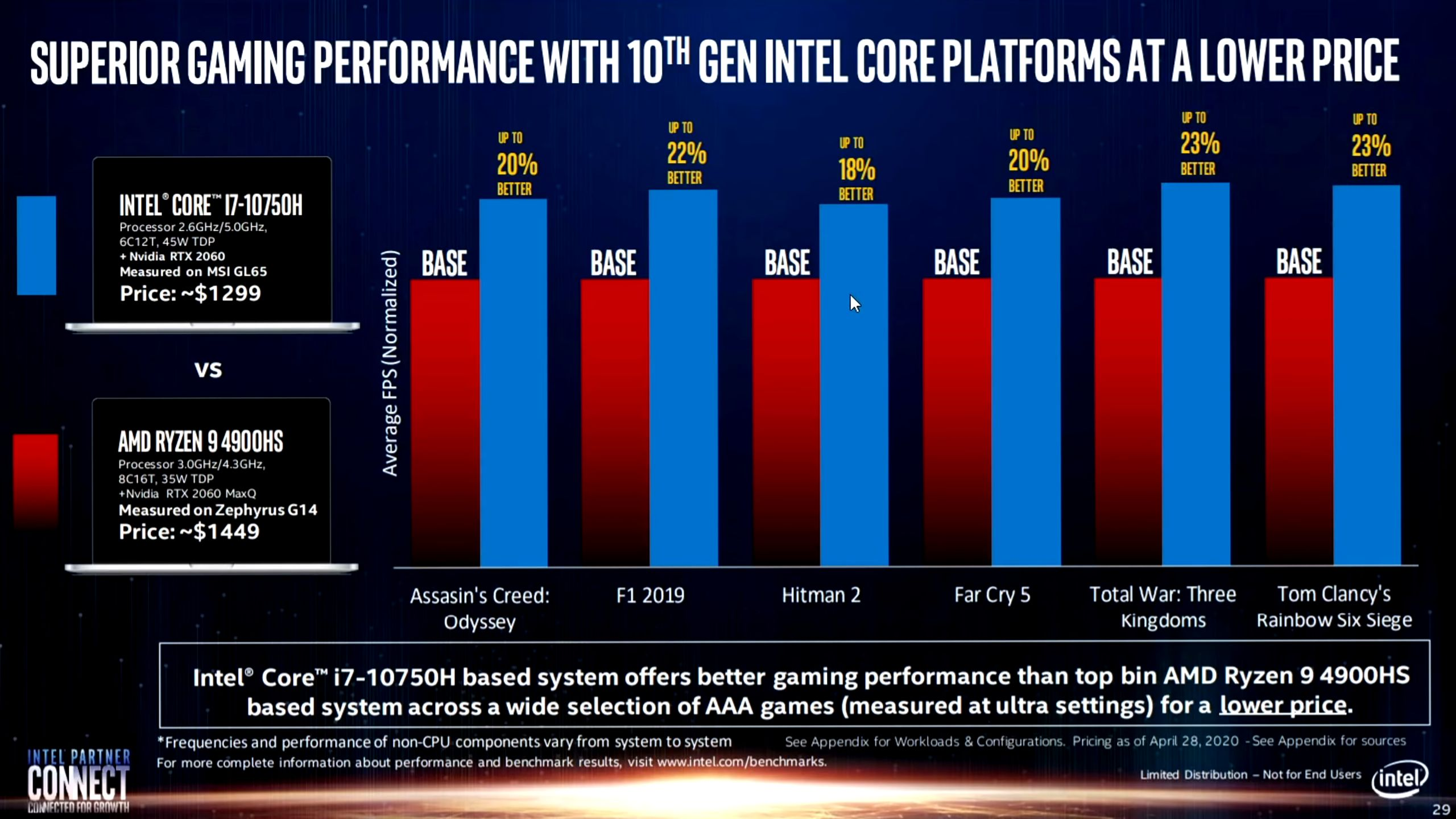 Intel S Real World Performance Slides Once Again Show Misleading Benchmarks Versus Amd Ryzen Cpus