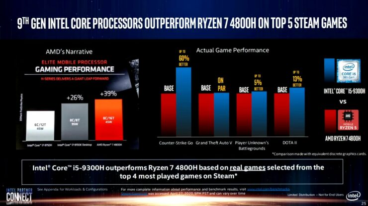 intel-real-world-performance-benchmarks_amd-ryzen-4000_amd-ryzen-3000_intel-10th-gen_intel-9th-gen-cpus_13