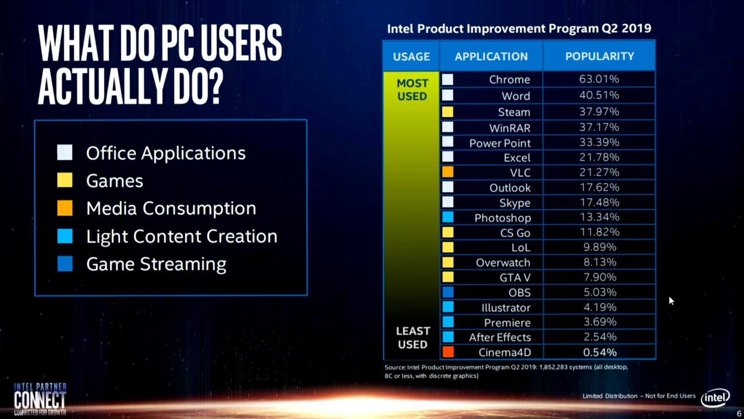 intel-real-world-performance-benchmarks_amd-ryzen-4000_amd-ryzen-3000_intel-10th-gen_intel-9th-gen-cpus_4-2