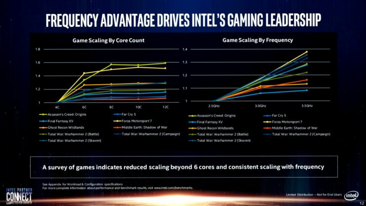 intel-real-world-performance-benchmarks_amd-ryzen-4000_amd-ryzen-3000_intel-10th-gen_intel-9th-gen-cpus_6-2