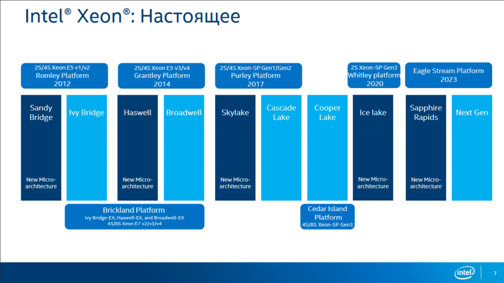Intel Xeon Scalable Family Roadmap_2021-2023_Ice Lake 10nm_Sapphire Rapids 10nm_Granite Rapids 7nm_Eagle Stream Platform