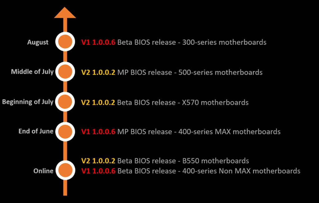 MSI AMD Ryzen 3000 XT Matisse Refresh Desktop CPUs BIOS Roll Out For 300, 400, 500 series motherboards