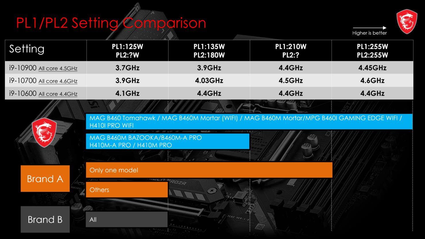 msi-non-k-cpu-overclock_b460_h410_motherboards_10th-gen-comet-lake_5