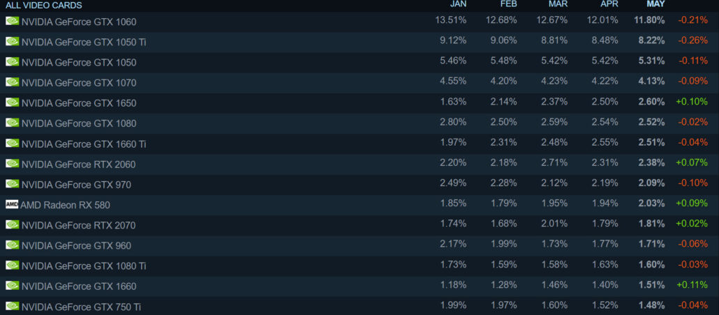 NVIDIA AMD Top 15 GPUs in Steam Hardware Survey