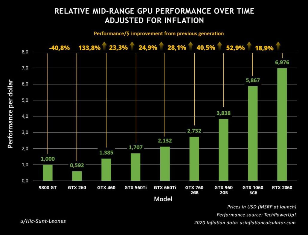NVIDIA Mainstream GeForce GPU Generational Performance Per Dollar Gains Visualized Over The Years