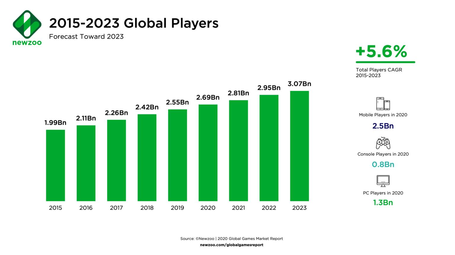 jumlah gamer di 2020