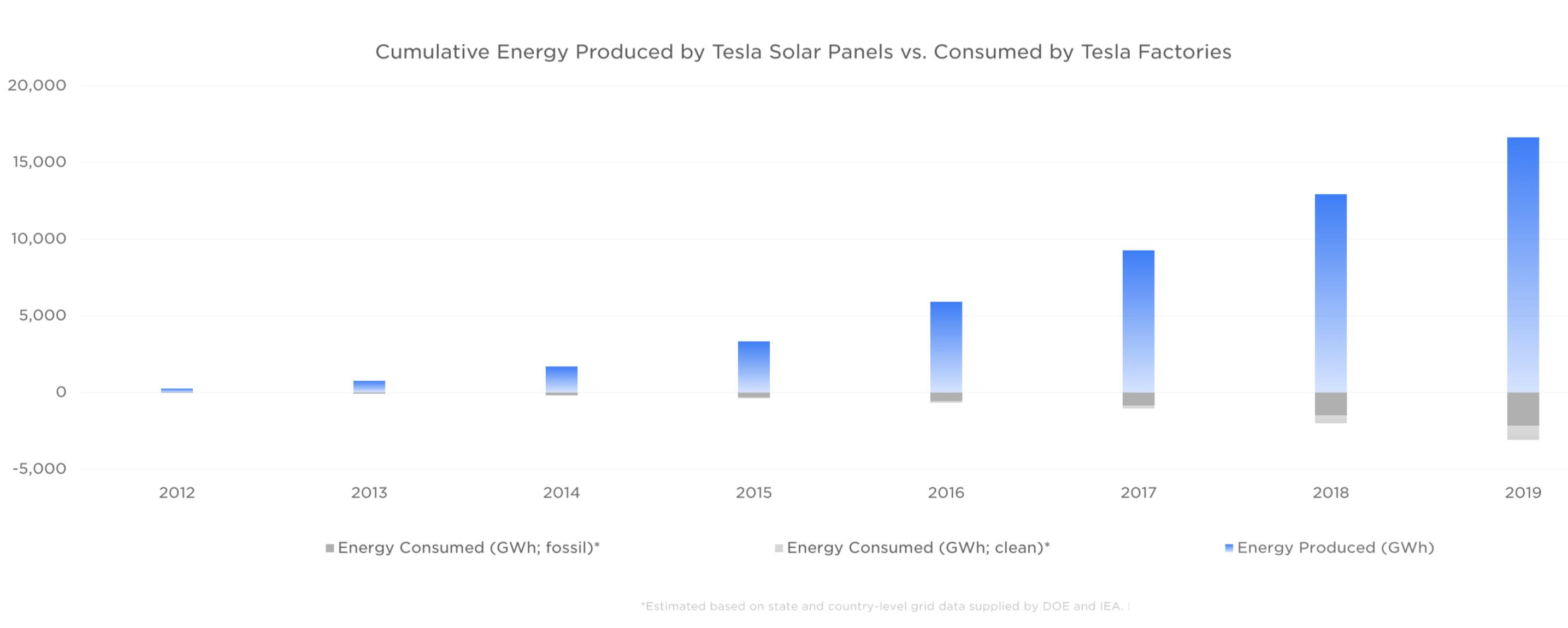 TESLA FACTORY ENERGY CONSUMPTION IMPACT REPORT 2020