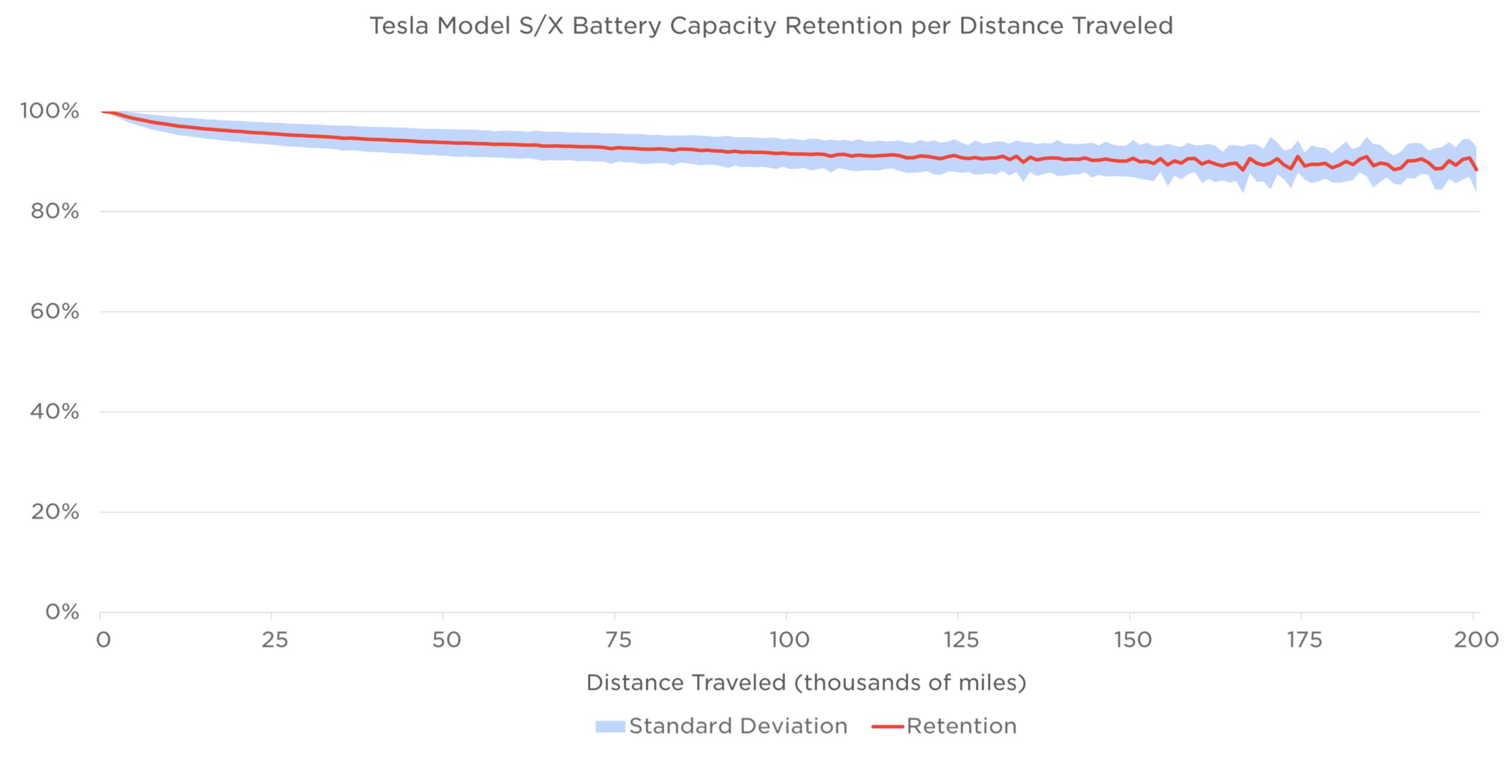 Tesla Impact Report Battery Degradation Graph