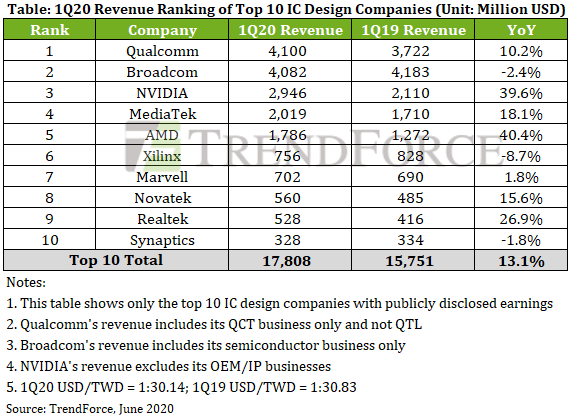 TrendForce IC Revenue