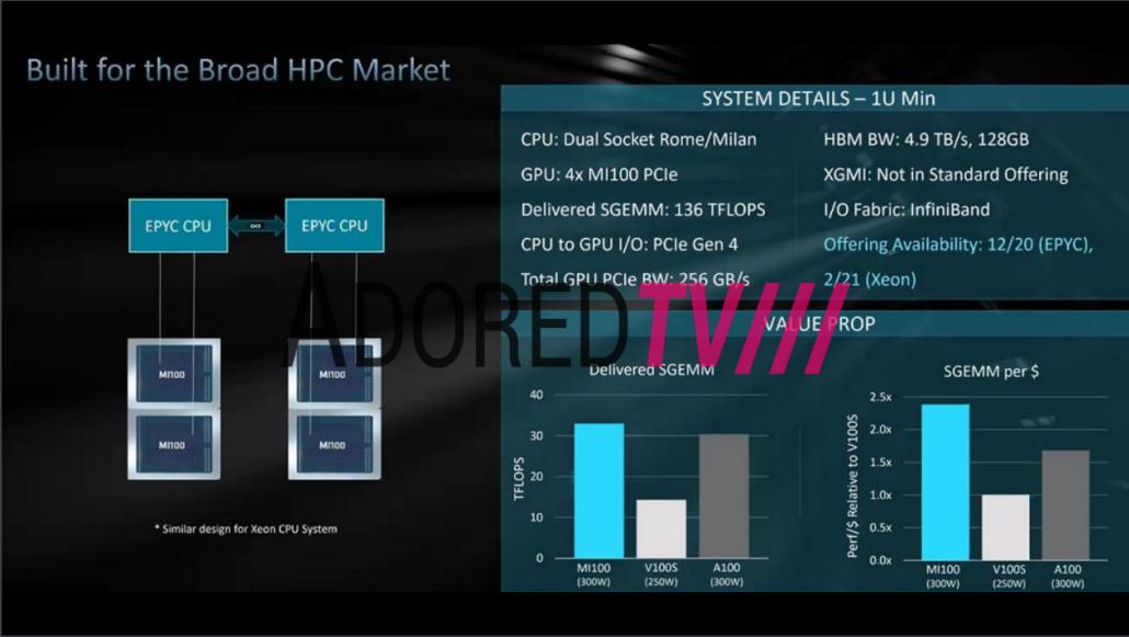 AMD CDNA GPU vs NVIDIA Ampere A100 GPU Accelerator_1