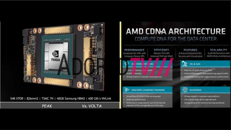 amd-radeon-instinct-mi100-gpu-accelerator_cdna-gpu_performance-benchmarks_specifications_leak_3