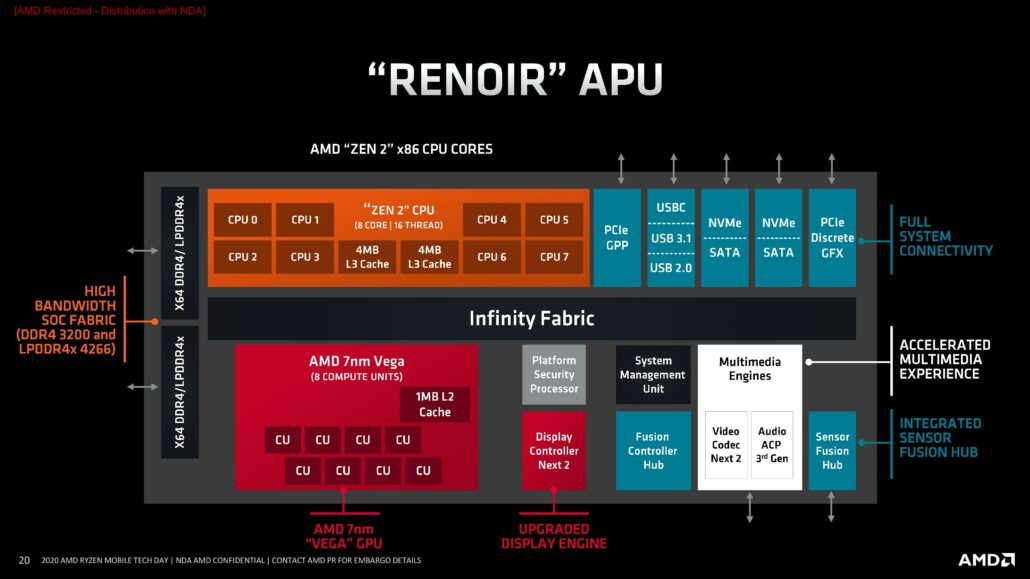 AMD Ryzen 4000 Renoir APU Block Diagram