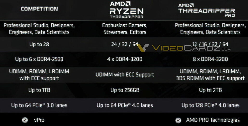 AMD Ryzen Threadripper PRO 3000 Series CPU Family_Official Specifications_Leak_2