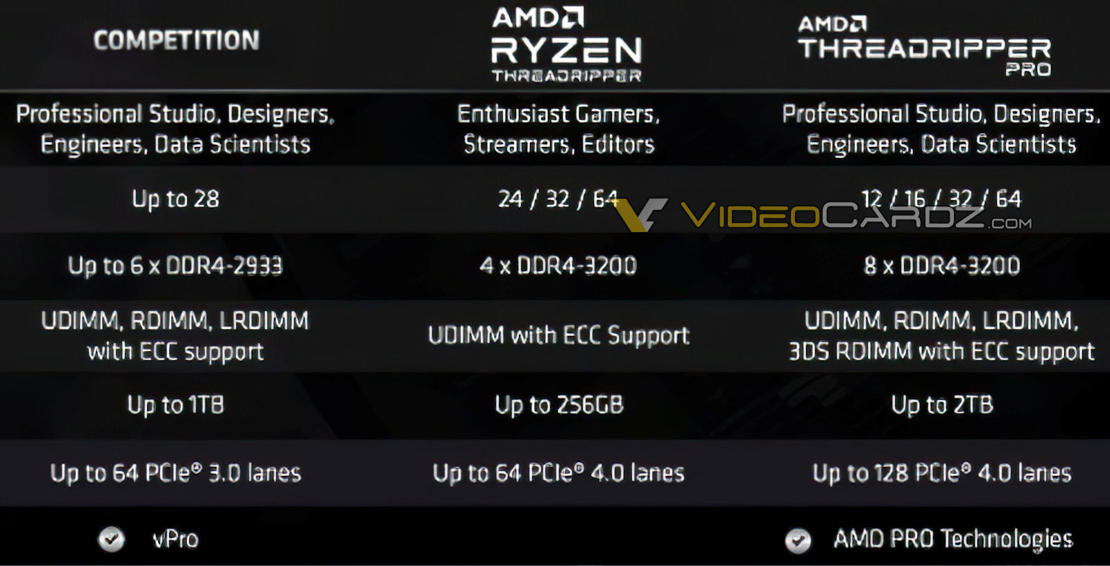 Amd Ryzen Threadripper Pro 3000 Cpu Family Official Specs Leak Out 3995wx Flagship With 64 Cores 128 Threads 8 Channel Ddr4 2 Tb Memory Support