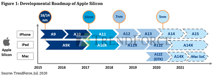 apple-processor-roadmap-trendforce