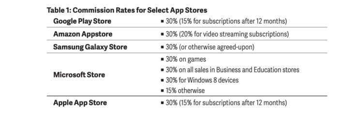 Commission Rates for App Stores