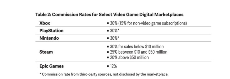 Commission Rates for Gaming Stores