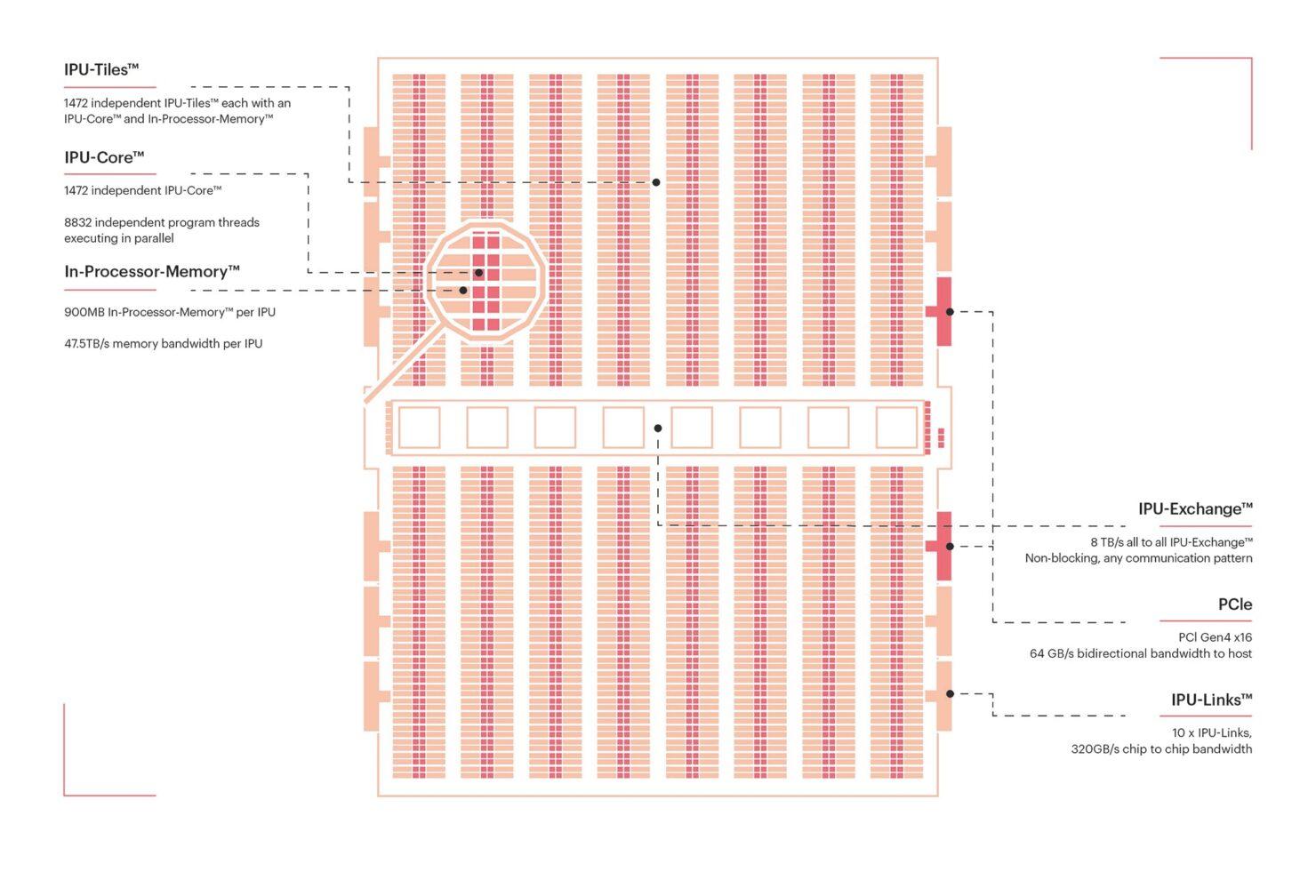 graphcore-colossus-mk2-gc200_ipu-m2000-server_chip_4
