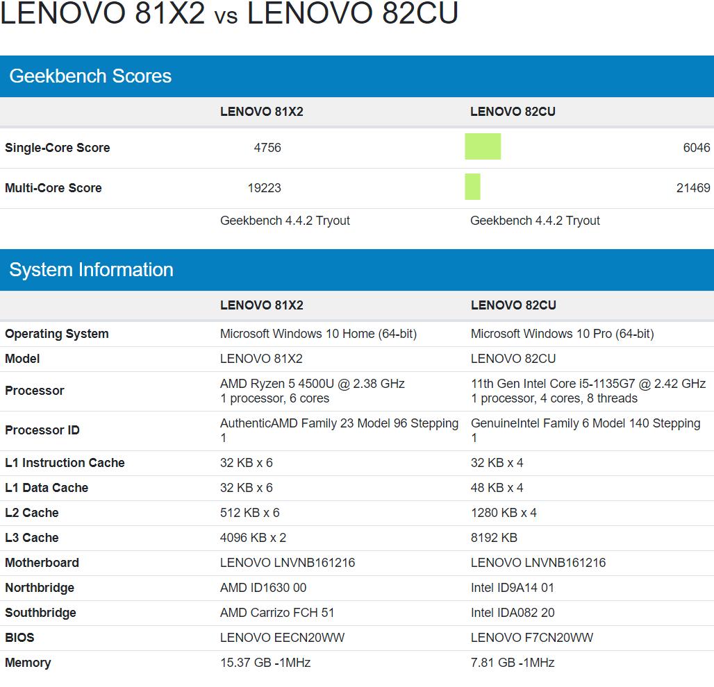 intel-core-i5-1135g7-vs-amd-ryzen-5-4500u