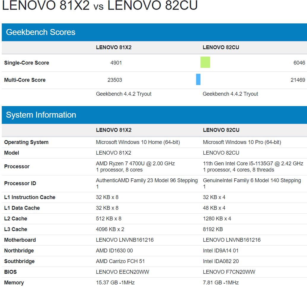 intel-core-i5-1135g7-vs-amd-ryzen-7-4700u