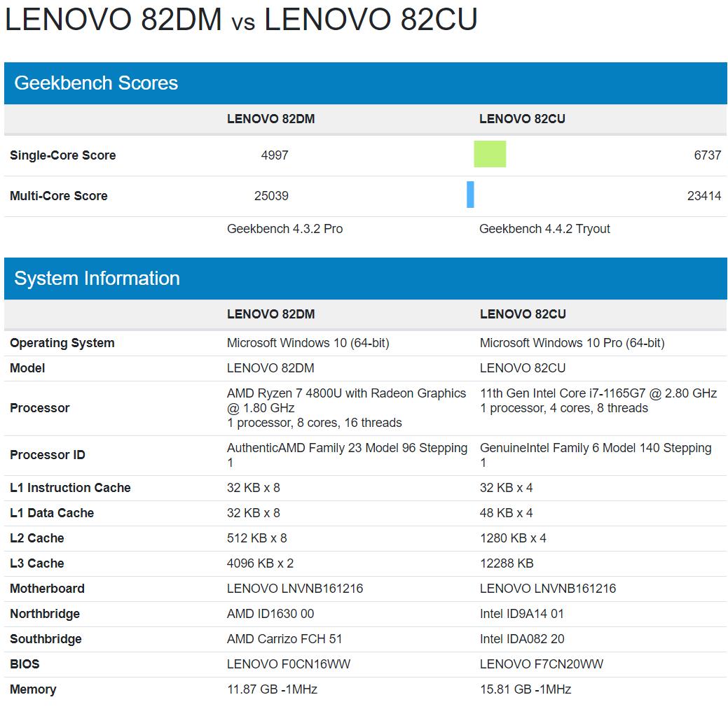 intel-core-i7-1165g7-vs-amd-ryzen-7-4800u-windows