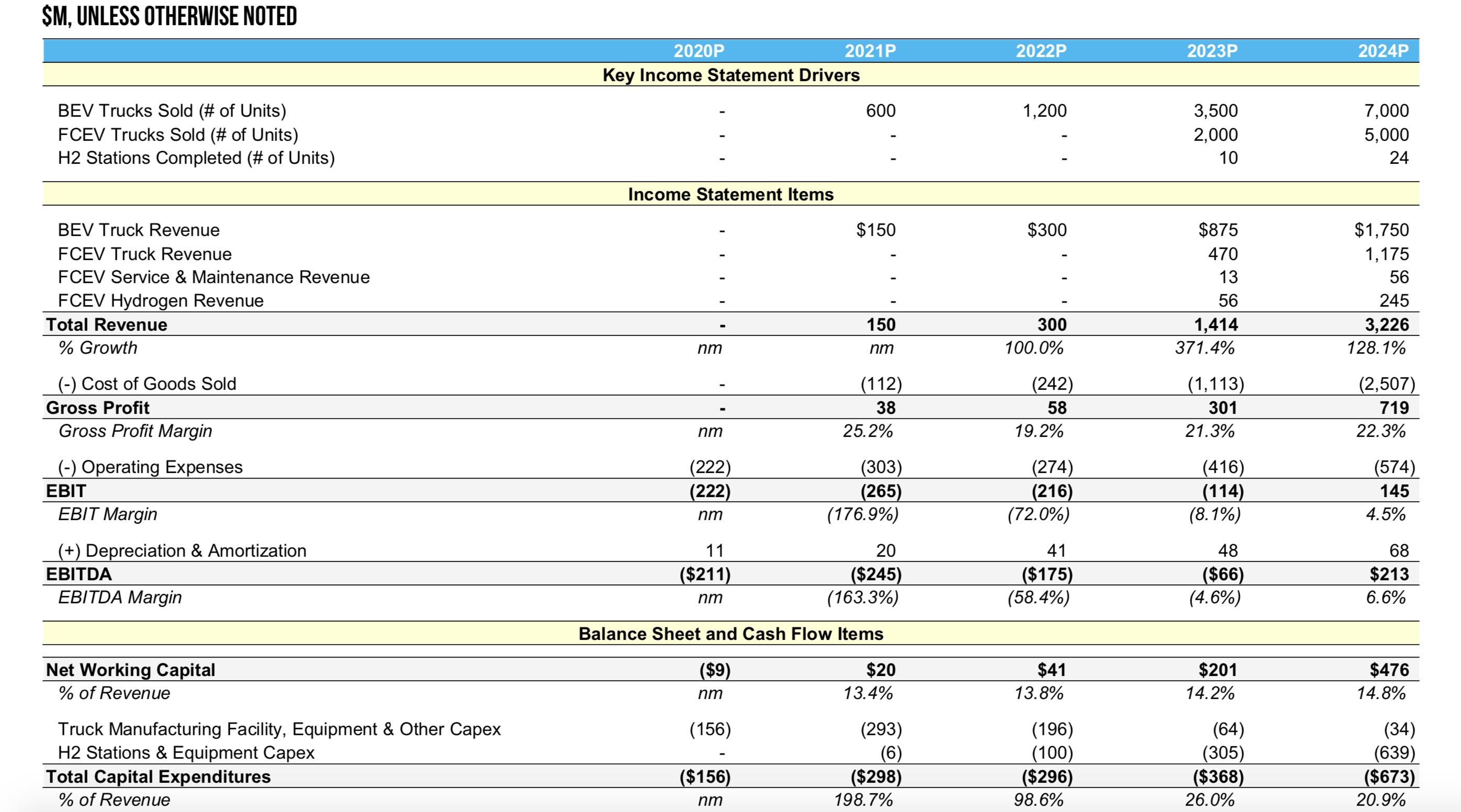 Nikola revenue estimates