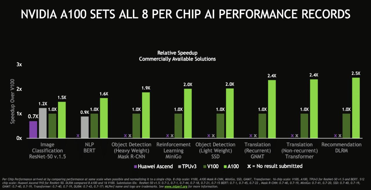 nvidia-ampere-a100-gpu-world-records_performance-benchmarks-vs-volta-v100_2