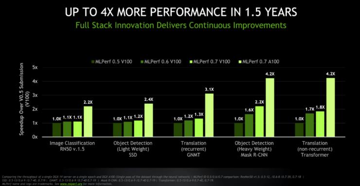NVIDIA A100 GPU Shortages_1