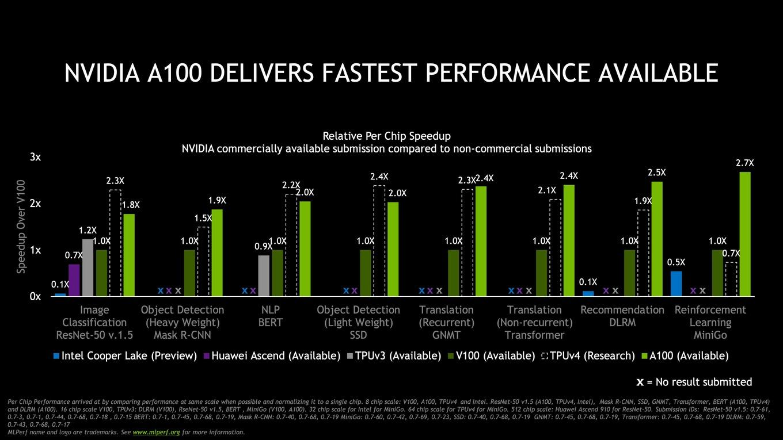 nvidia-ampere-a100-gpu-world-records_performance-benchmarks-vs-volta-v100_5