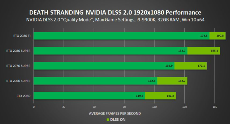 nvidia-geforce-rtx-gpu_death-stranding-pc_4k-1440p-with-dlss-2-0_1