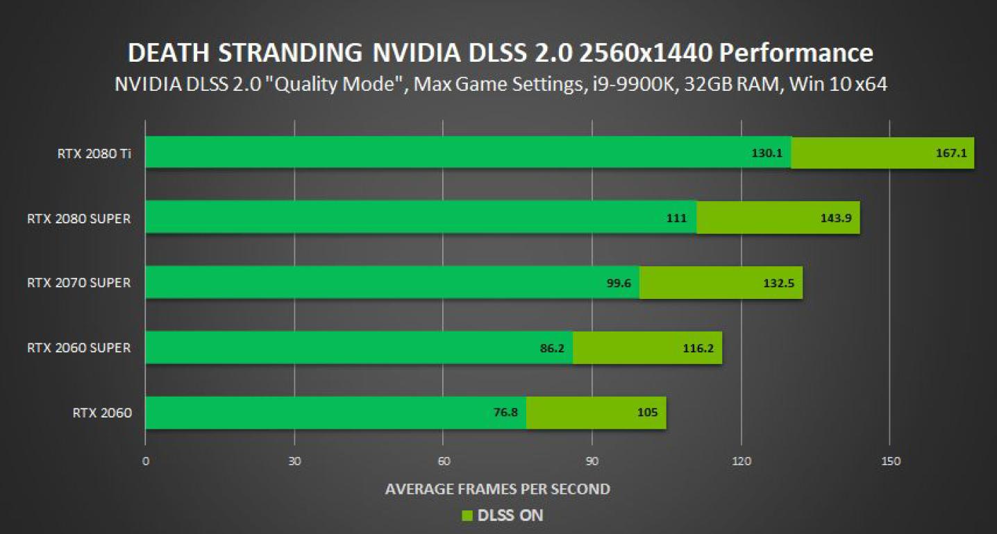 nvidia-geforce-rtx-gpu_death-stranding-pc_4k-1440p-with-dlss-2-0_2
