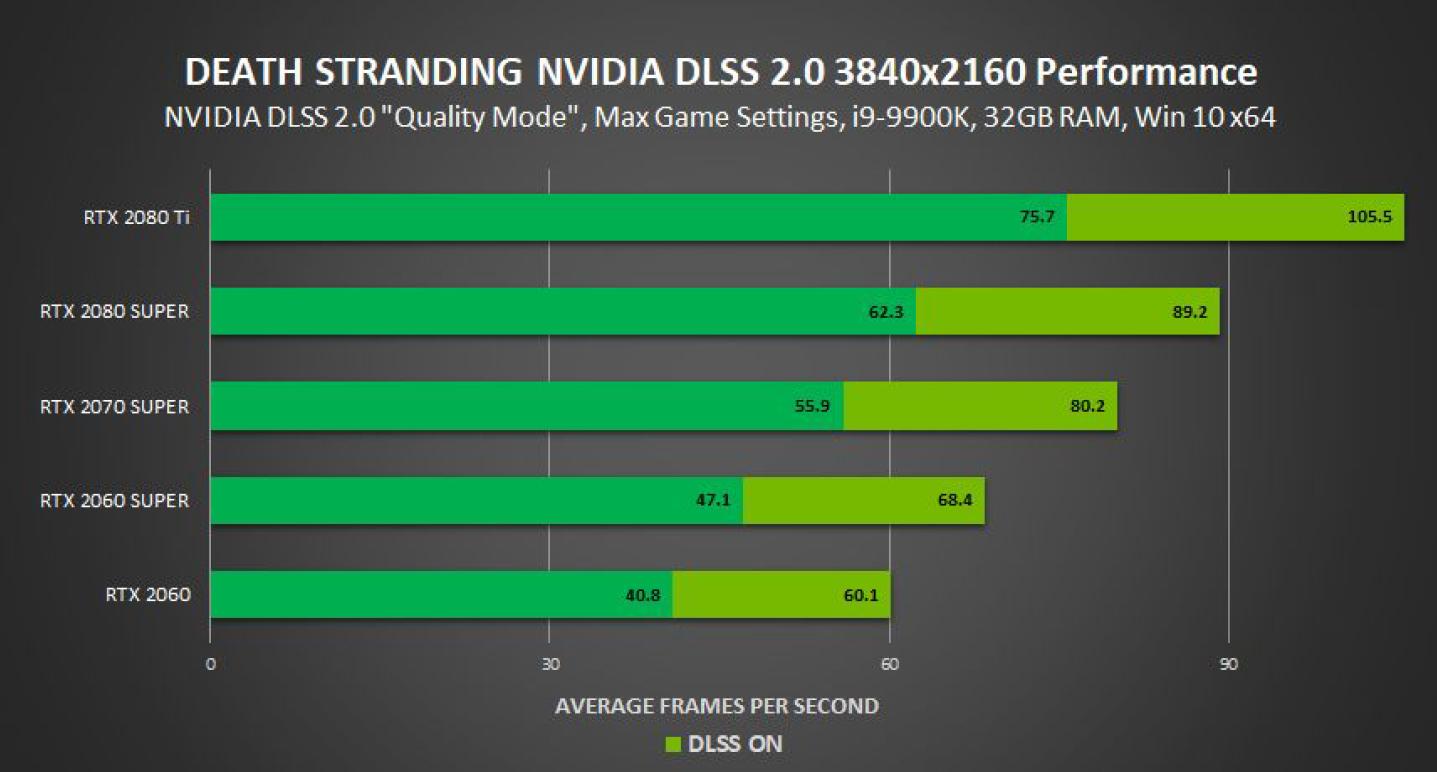 nvidia-geforce-rtx-gpu_death-stranding-pc_4k-1440p-with-dlss-2-0_3