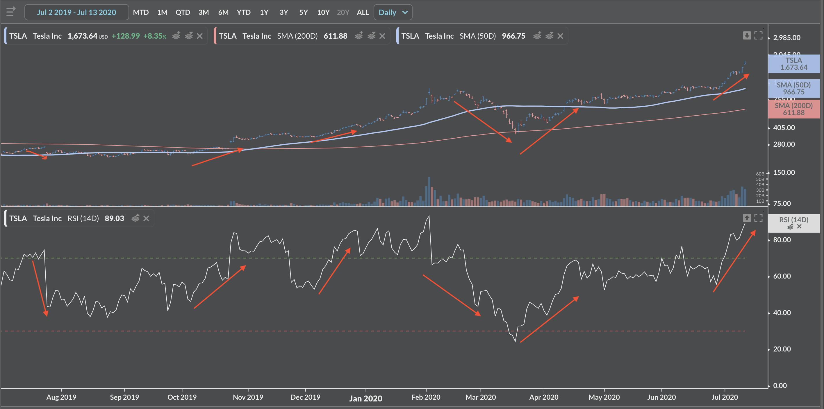 Tesla share price RSI Index