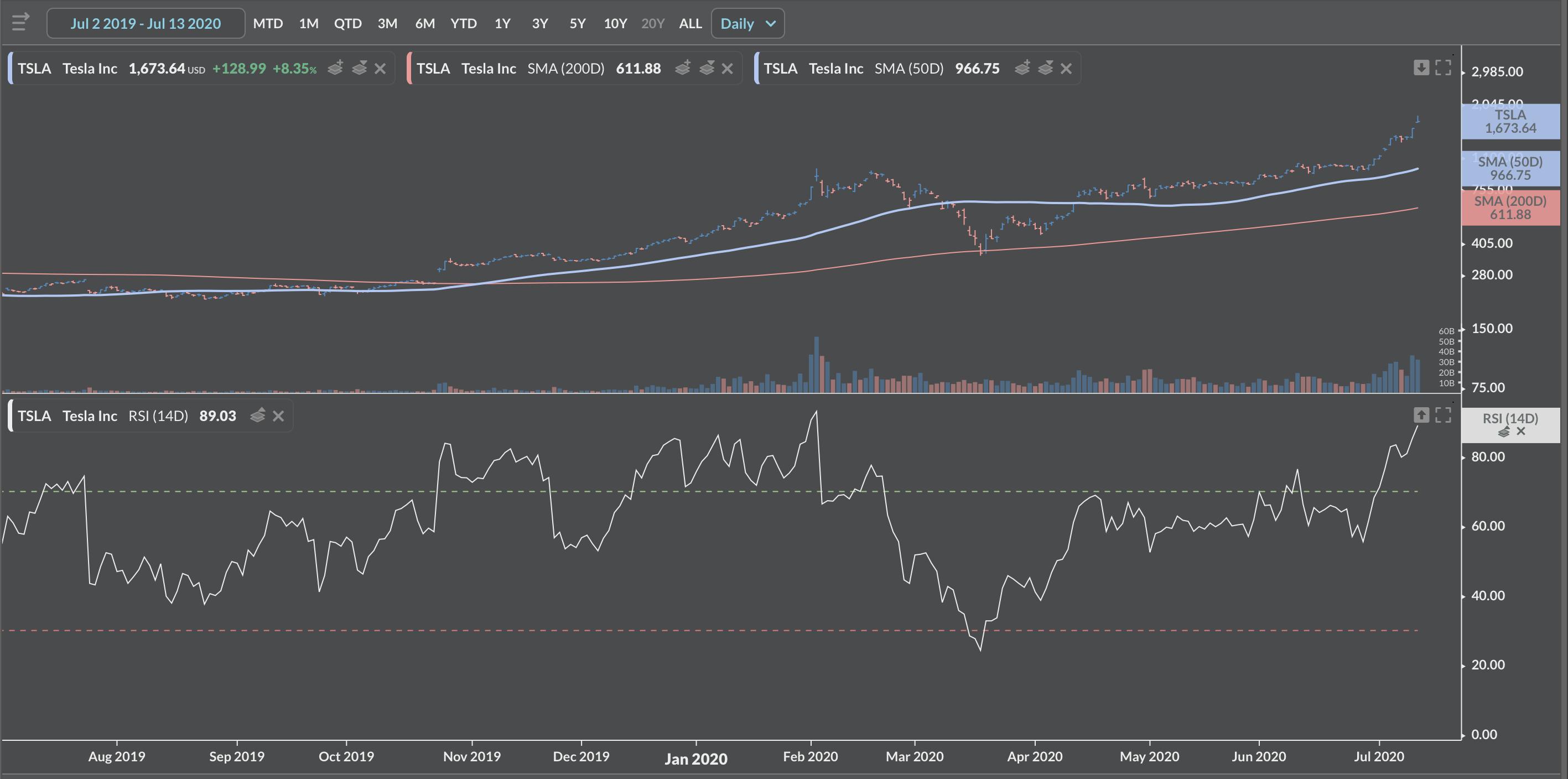 Tesla RSI Index share price movements