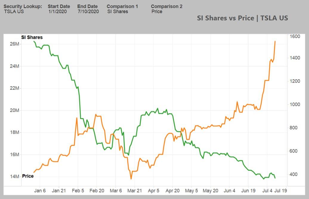 Tesla NASDAQ TSLA short interest share price
