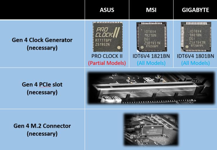 z490-motherboards-pcie-gen-4-0-support_asus_msi_asrock_gigabyte_10