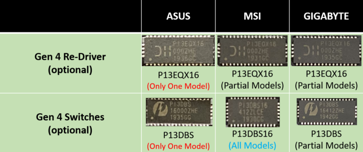 z490-motherboards-pcie-gen-4-0-support_asus_msi_asrock_gigabyte_11