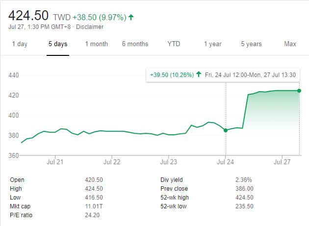NYSE:TSM stock rise