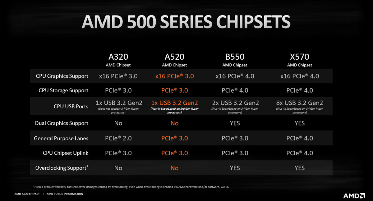 amd-a520-motherboard-chipset_1