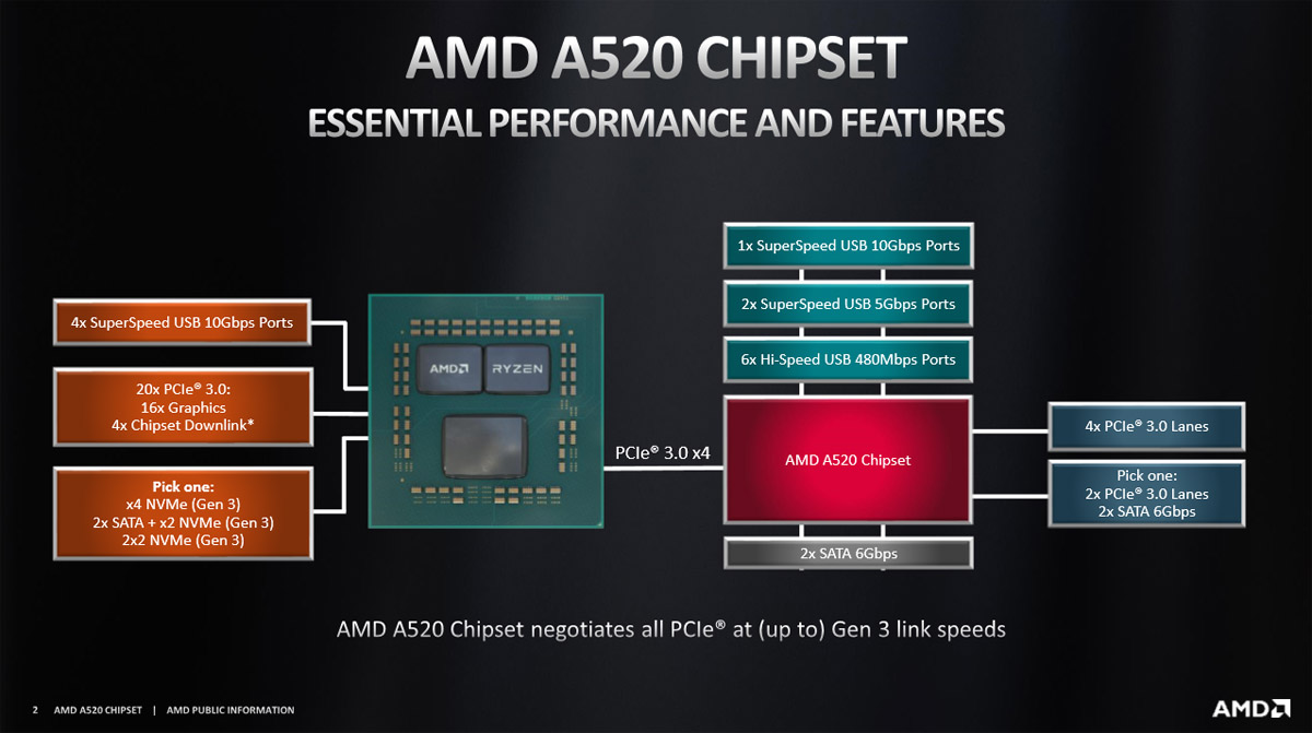 amd-a520-motherboard-chipset_2