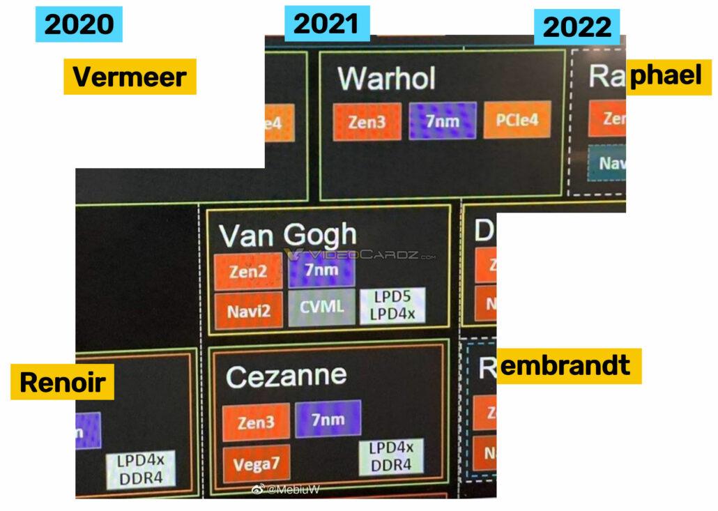 AMD Ryzen 2020-2022 CPU & APU Roadmap_Ryzen 4000_Ryzen 5000_Ryzen 6000_Vermeer, Warhol, Raphael, Renoir, Cezanne, Rembrandt, Van Gogh, Dragon Crest